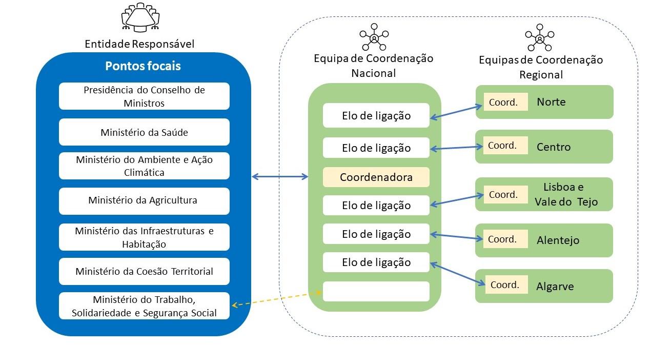https://www.bairrossaudaveis.gov.pt/uploads/Modelo de coordenação