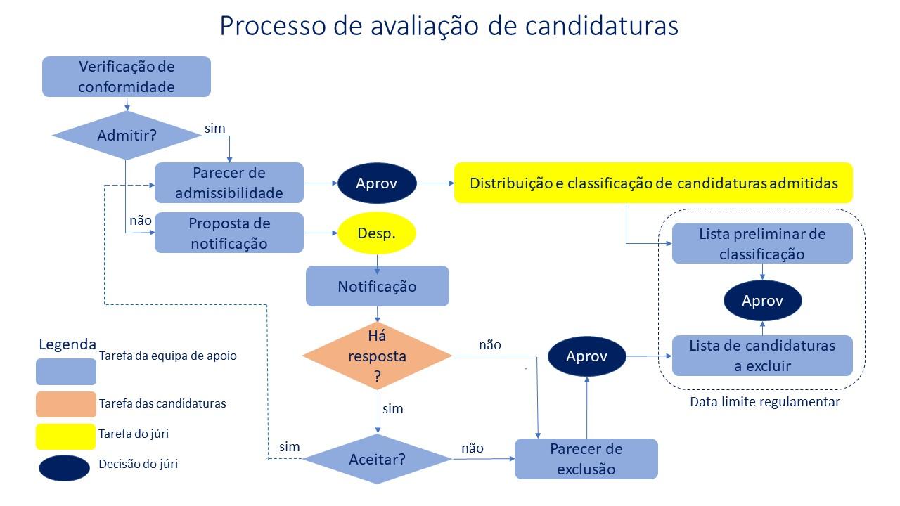 Processo de avaliação das candidaturas